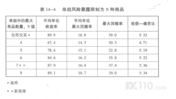 大额账户的传统资金管理技术:商品期货