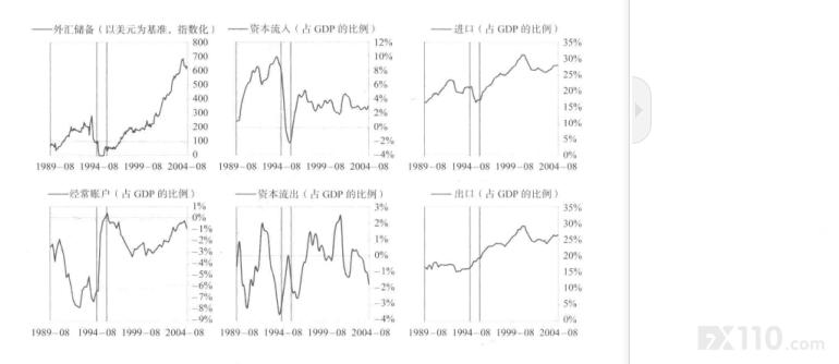 墨西哥1991一2005年债务危机的应对案例