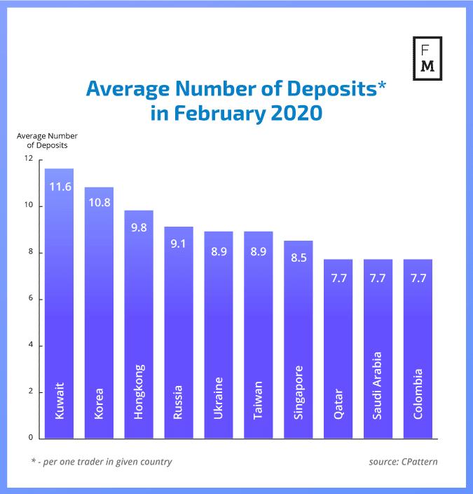 Average-Number-of-Deposits.png