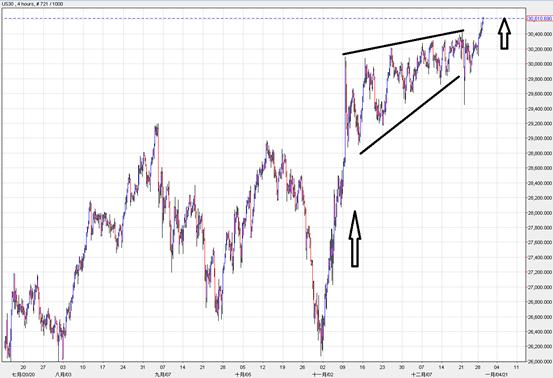美股指数(US30)走势4小时图.png