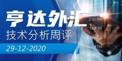 【亨达外汇】技术分析周评2020-12-29