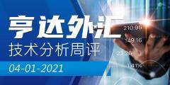 【亨达外汇】技术分析周评2021-01-04