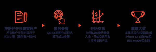 CN-LiveTradingContest_eDM_SC-section banner.png