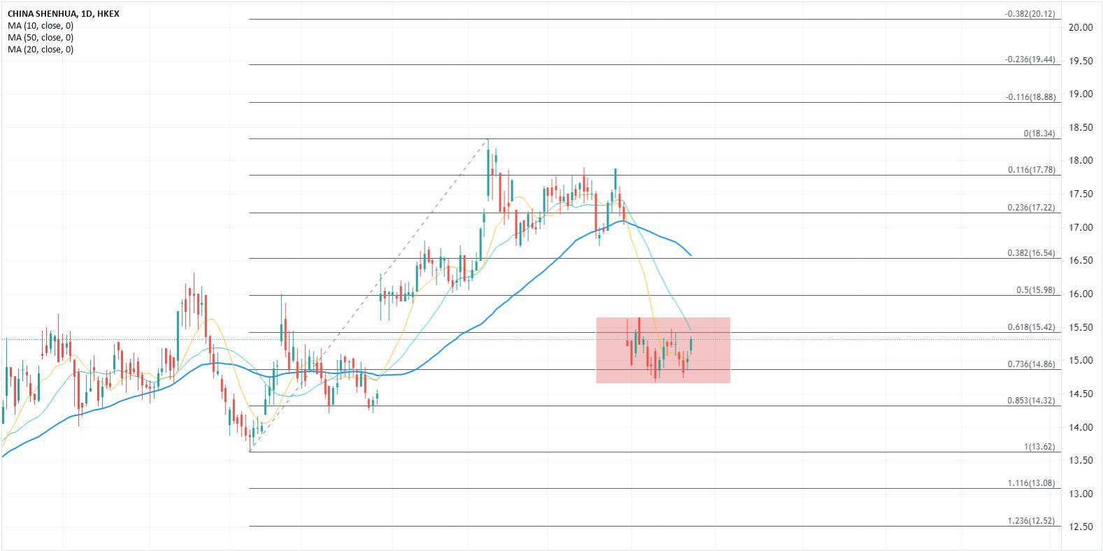 ATFX:煤炭概念股表现活跃,中国神华可进行区间布局