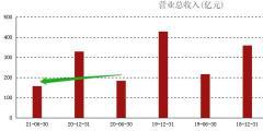 ATFX港股:恒生银行半年报不及预期,多项指标严重下滑