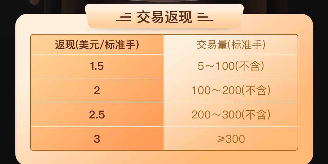 【NCE】三周年庆,特惠活动,加密货币交易返现!